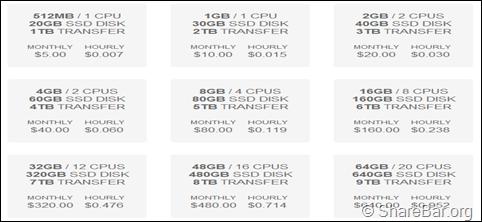 DigitalOcean 价格表